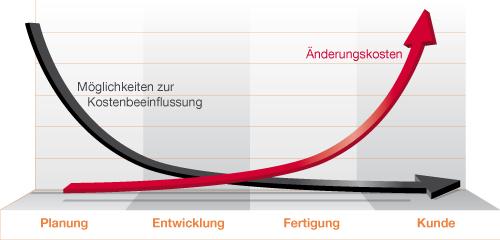 Kostenentwicklung in den Produktlebenszyklusphasen