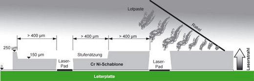 Beispielausführung Stufenschablone mit Pads